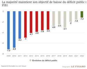baisse du déficit public français