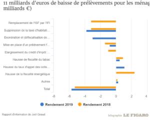 11 milliards d'euros de baisses d'impôts pour les ménages