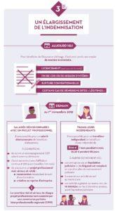 réforme chômage les mesures